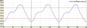 usterki pomp common rail - wykres